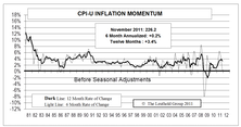 Falling Commodity Prices Tamping Down Inflation Pressures