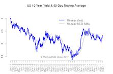 U.S. Rates: Range Intact, Bias Higher