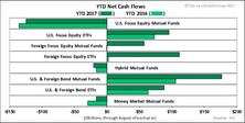 YTD Fund Inflow Highest On Record