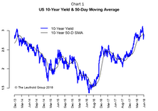 All Crowded Trades Are Vulnerable—Even The Yield-Curve Flattener