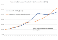Company Leverage And The Impact Of Rising Interest Rates