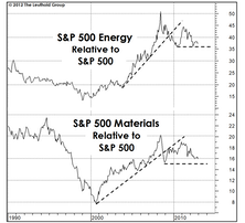 The Outlook For Commodity Stocks