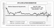 Inflation Pressures Continuing To Heat Up...Boosted Year End Projections