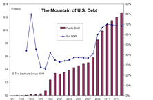 Longer Term Concerns About U.S. Debt And Deficit