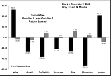 Factor Performance Since 2009 Lows: Reversals Everywhere