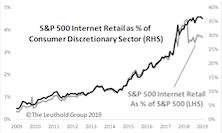 Internet Retail: Beyond Amazon