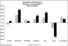 Factor Performance: Momentum Saves The Day (Year); Value Is Awful