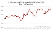 Worrisome Profitability Trend Among Small Cap Companies