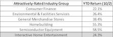 Industry Groups Topping The Charts In 2019