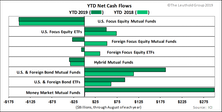 Cash Flows Accelerate Out Of Stock Funds Into Bond And Money Market