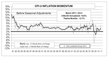 Inflation Pressures Becoming More Evident