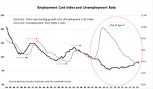 Labor Cost Observations