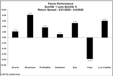 Factor Performance During Sell-Off: Momentum Dominates