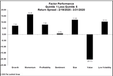 Factor Performance: Value Crushed