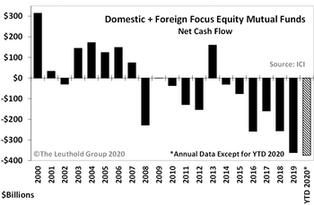 2020 Record Fund Inflow AND Outflow Levels Persist