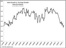 Separating Earnings And Sales Growth