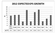 Global Perspective On 2012 Earnings, Sales, and Margins