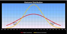 Looking Deeper Into The Tails Of Distribution