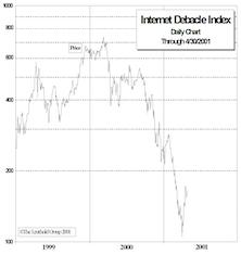 Internet Debacle Index
