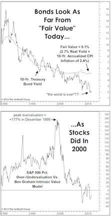 Bonds: Beginning Of The End?