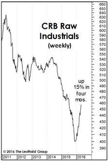 Thoughts On The Commodity Bounce