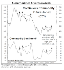 A Troublesome Commodity Pattern...