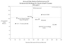 Bridesmaid Strategy: Risk & Return