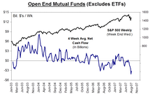 Mutual Fund Flow…..U.S. Stock Fund Defections Beginning To Mount