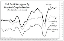 Sector Margins: Just Thank The Consumer