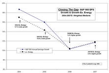 Earnings Momentum Excluding Energy: Energy's Boost To Become A Drag?