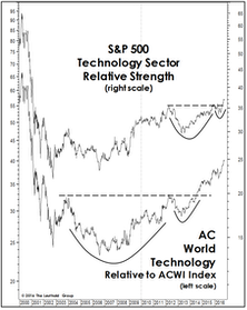 Tech: Prices (And P/E Ratios) Breaking Out