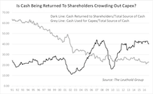 Does Returning Cash Crowd Out Capex?
