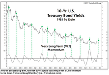 A Mysterious Bond BUY Signal…