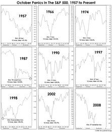 October Panics: Plenty Of Facts, But No Explanations