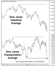 """Technical Comment: No Worries Over """"Dow Theory?"""""""