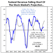 Feeble Recovery For The Feds?