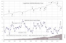 NASDAQ Short Interest Ratio: A Useful Tool