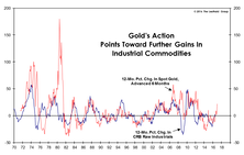 Commodities: More To Come?
