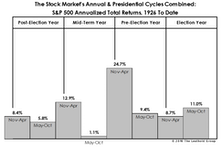 Sell In May: Statistical Update
