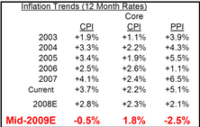 Outlook: Weak Economy, Inflation Decelerating