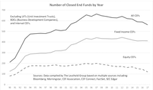 A Study On Closed End Funds