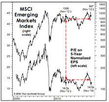 "Emerging Markets: Not Persevering, Just ""Preserving"""