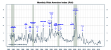 """Risk Aversion Index: Stayed On """"Higher Risk"""" Signal"""