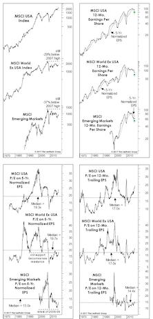 Global Valuation Checkup