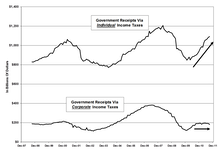 Demise Of Corporate Tax Revenues? A Look At Trends Of Corporate Tax Vs. Individual