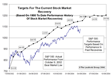 Bull Market: Part II
