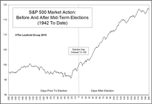 A Mid-Term Exam: What The Upcoming Elections Could Mean For The Stock Market