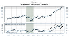 Bought Drug Retail = Consumer + Health Care In One Dose