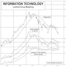 Tech Watch—Pockets of Strength Beginning to Emerge