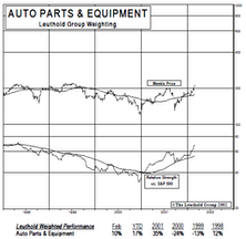 New Select Industries Group Holding: Auto Parts & Equipment